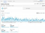 Stuck At Home Mom Google Analytics Stats July 2013