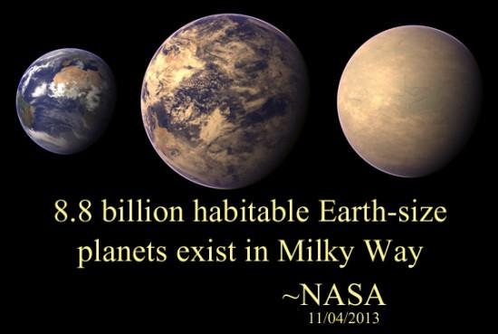 8.8 billion habitable Earth-size planets exist in Milky Way