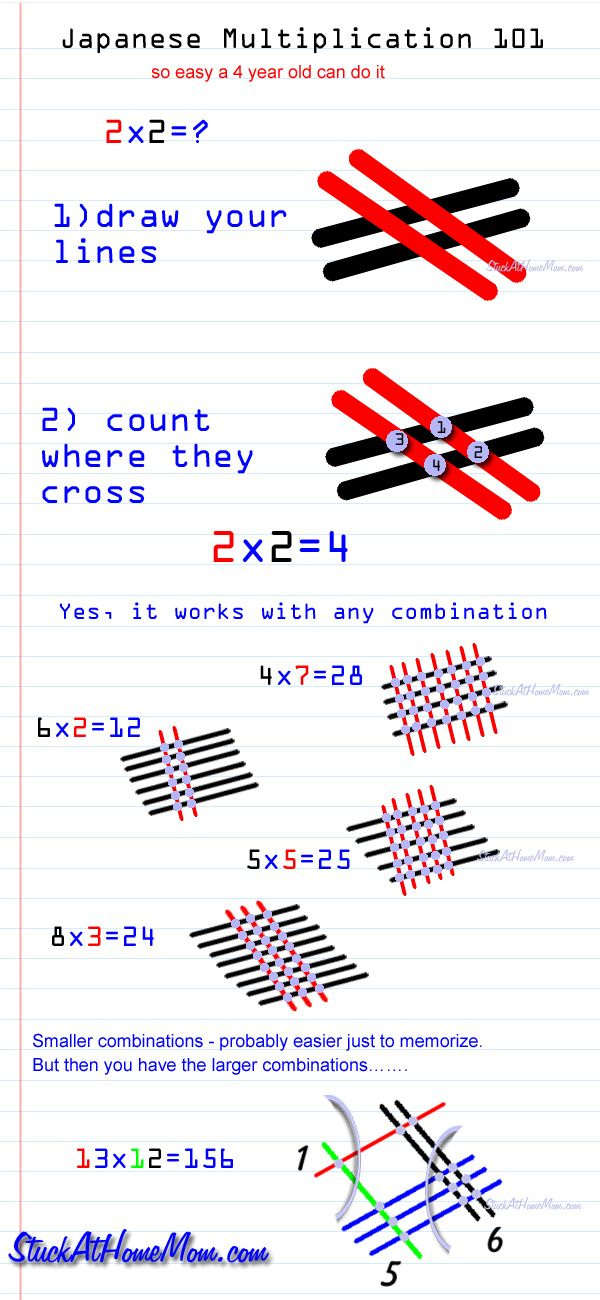 Japanese Multiplication 101