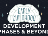 Early Childhood Development Phases & Beyond